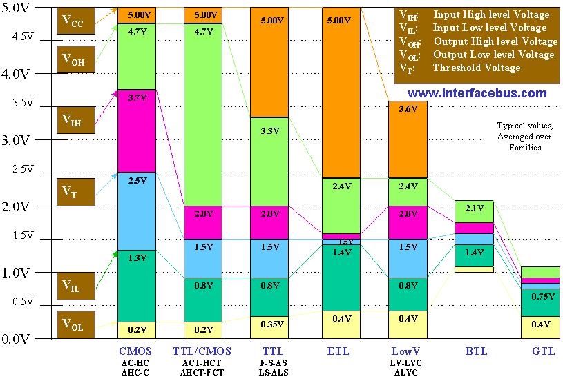 Common Digital Signal Interpretation Voltage Levels