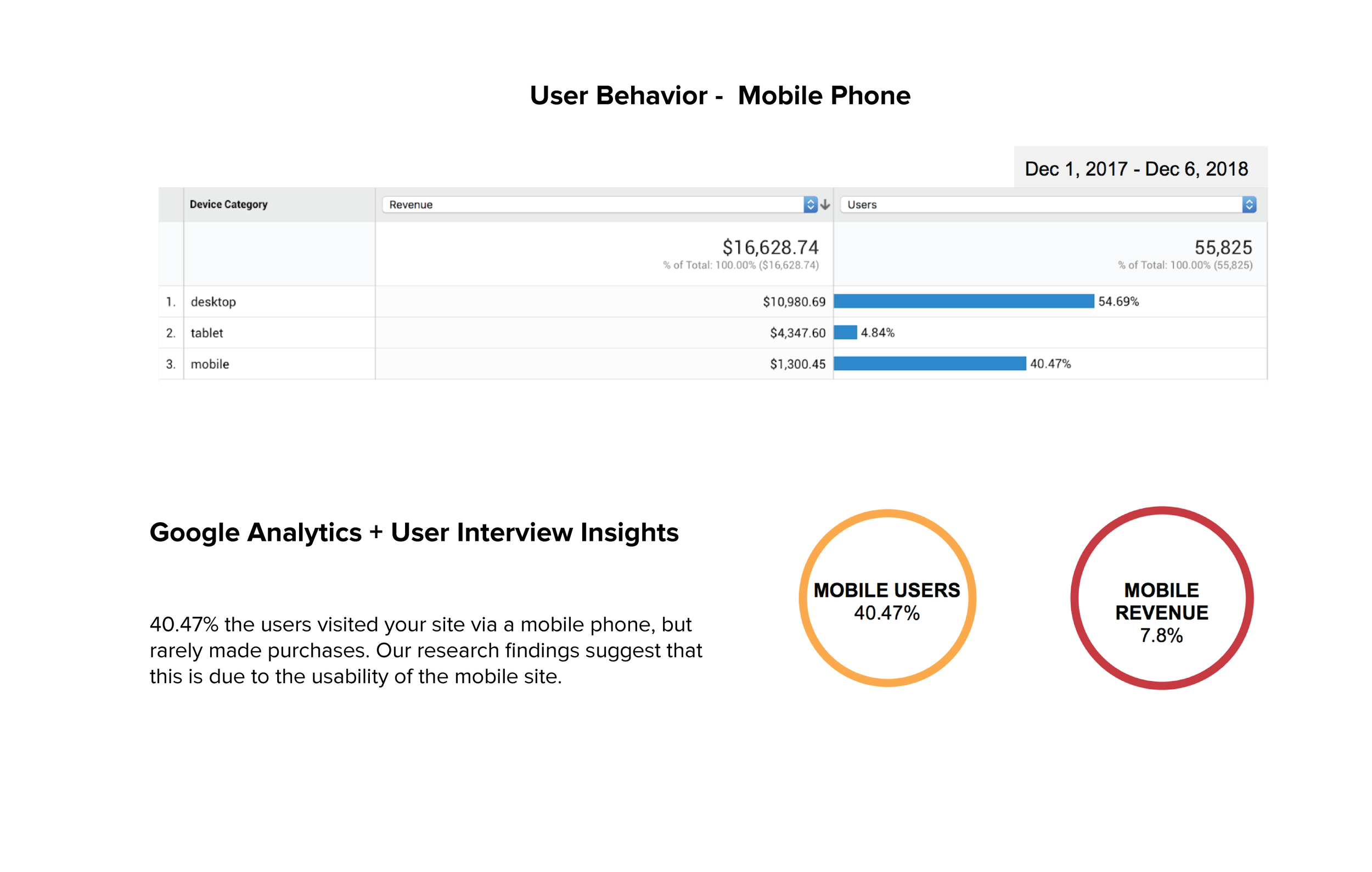 google analytics mobile phone for Epicured website-04.png