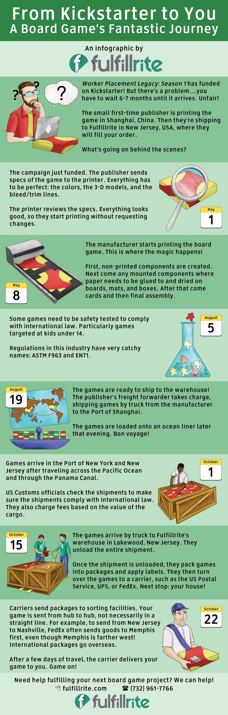 fulfillment-infographic-768x2403.jpg
