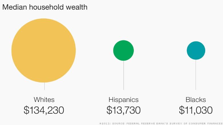 CNN: Black-white economic divide in 5 charts