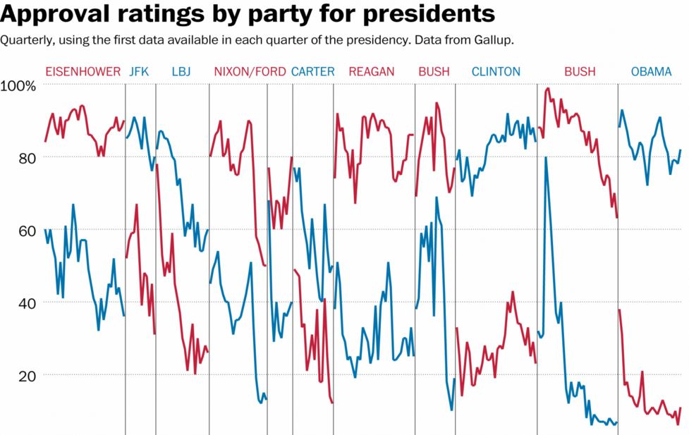 Washington Post: Obama is the most polarizing president on record