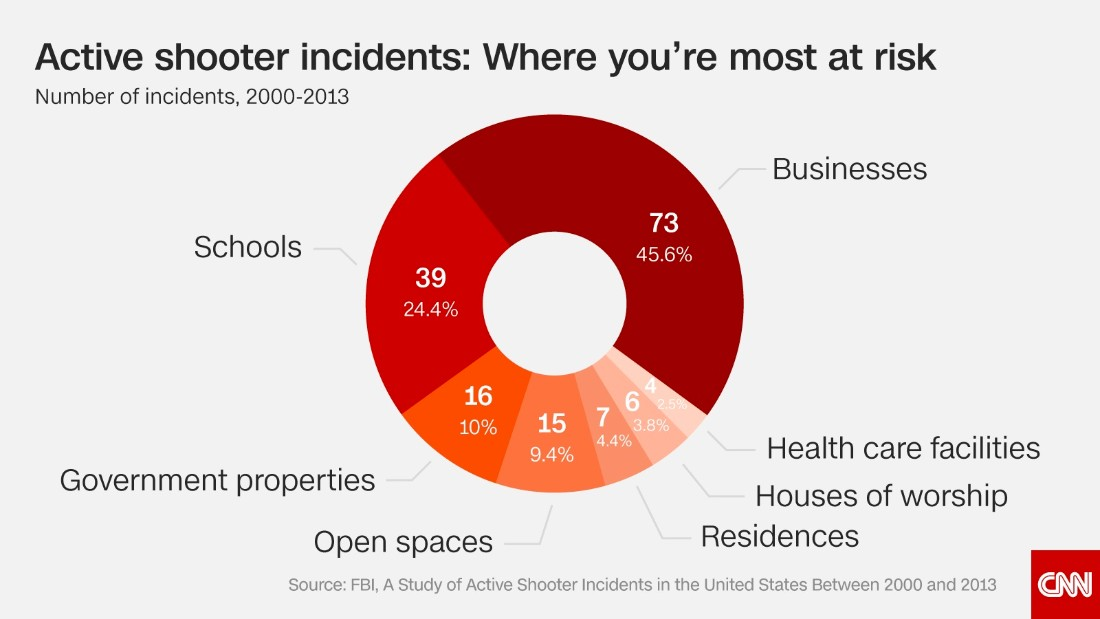 CNN: Mass shootings in America are a serious problem -- and these 9 charts show just why