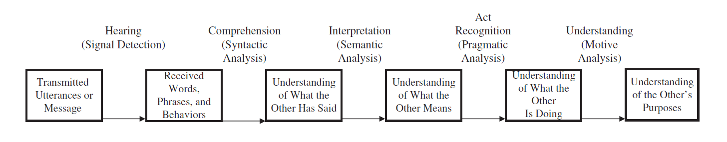 Figure 2. A Constructivist Model of the Processing Components of Listening, used with permission  [5]