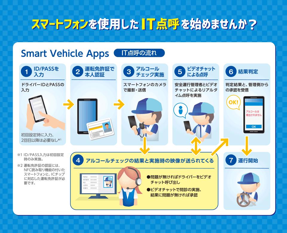 スマートフォンを使用したIT点呼を始めませんか? Smart Vehicle Cloud Smart Vehicle Apps IT点呼の流れ ①ID/PASSを入力 ②運転免許証で本人認証 ③アルコールチェック実施 ④アルコールチェックの結果と実施時の映像が送られてくる。 ⑤ビデオチャットによる点呼 ⑥結果判定 ⑦運行開始