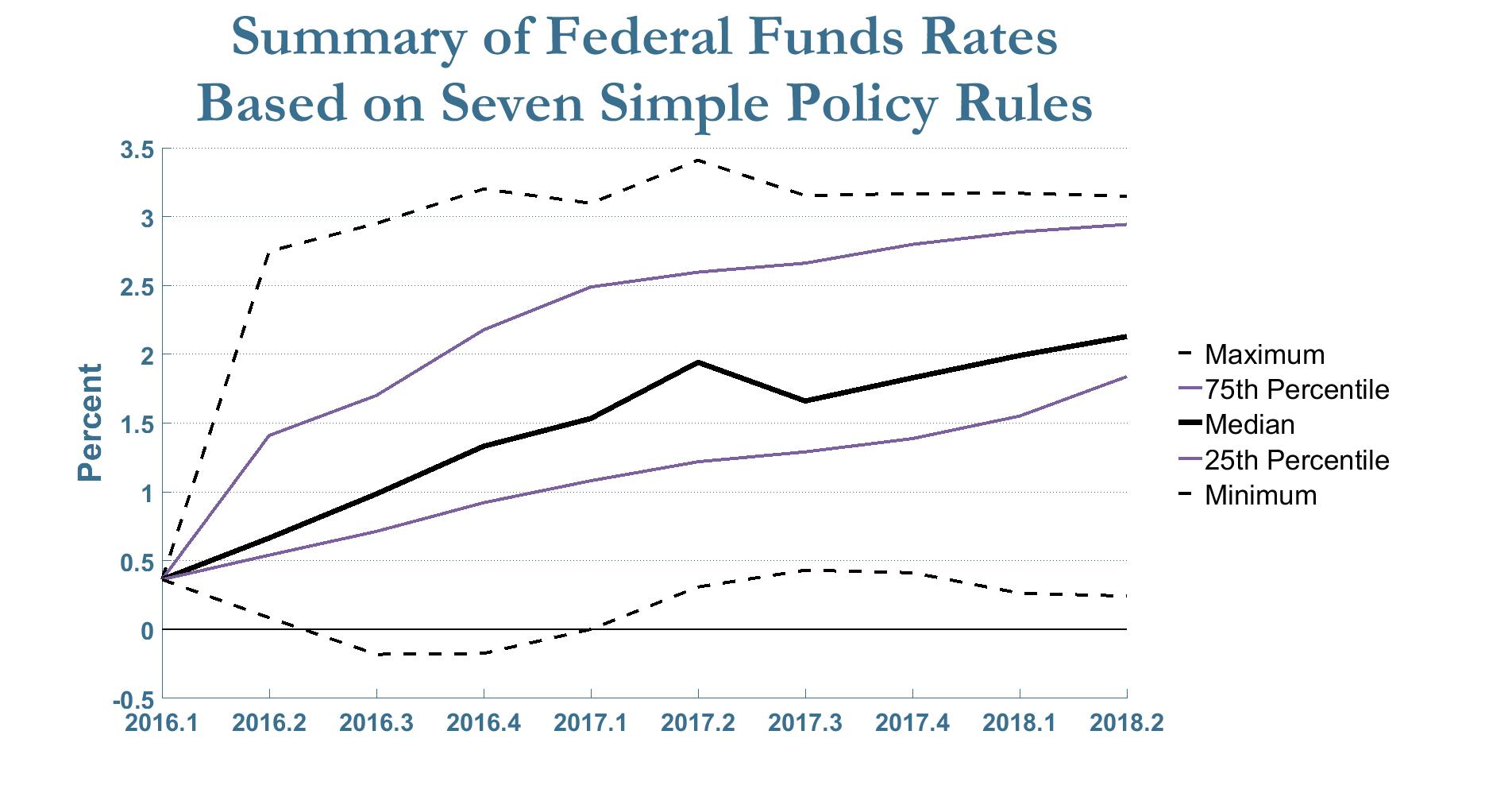 The federal funds rates use forecasts available as of June 23, 2016.