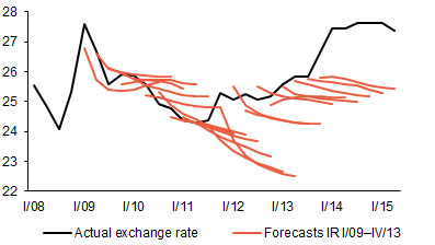 The actual exchange rate usually deviates from the forecast, sometimes significantly (CZK/EUR)