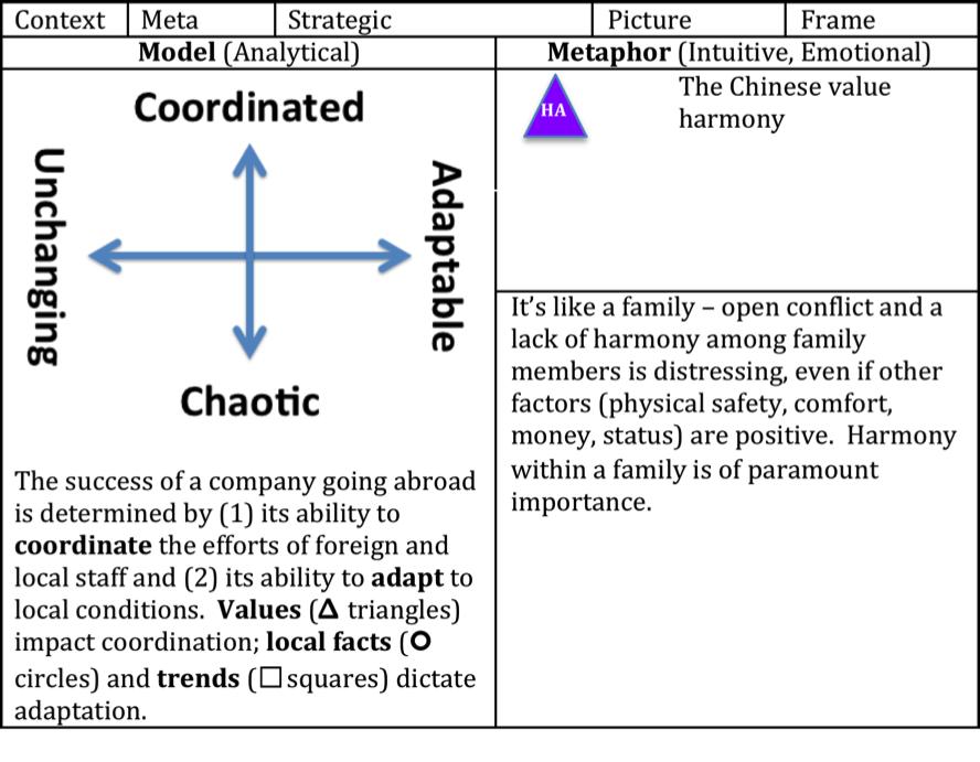 The Chinese & Harmony