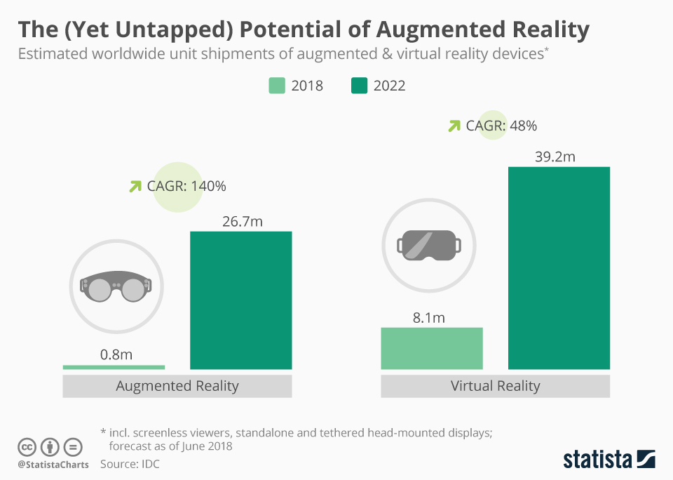 Exponential Growth of Augmented Reality - Statista