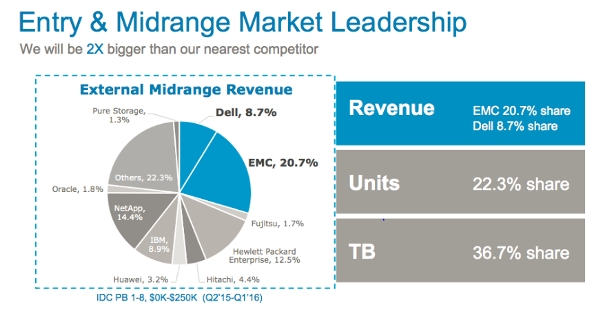 Dell EMC Entry and Midrange Storage