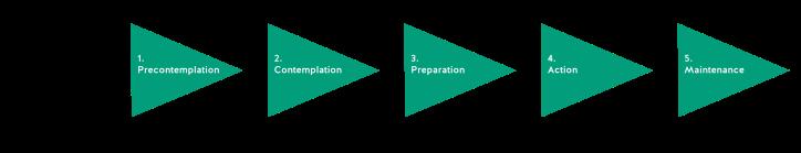 Stages of change - margins.png