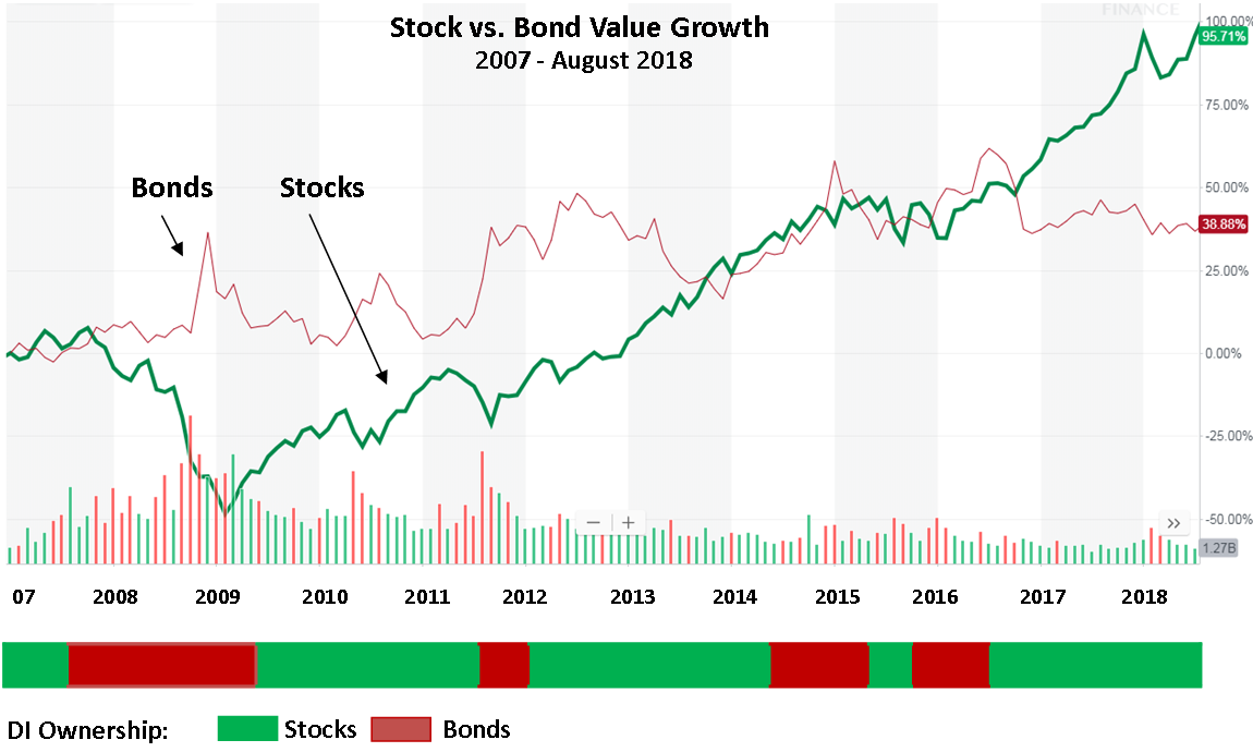 Dow Bond Price Chart.png