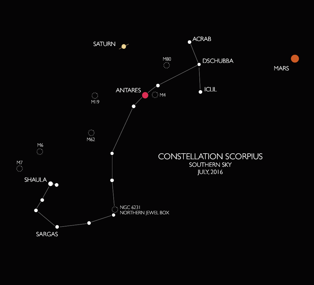 Scorpius and its current retinue of planets plus permanent retinue of star clusters. Graphic by Ger Erickson.