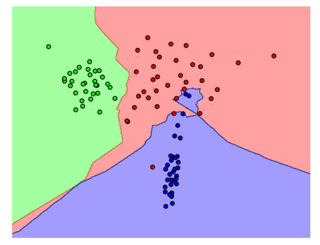 An Introduction to Machine Learning with Python | District