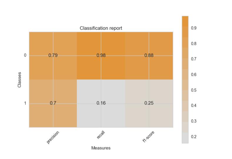 classificationreport_large.png