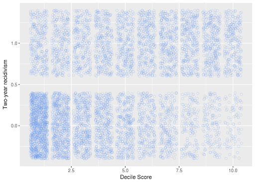 Fairness and Bias in Machine Learning Algorithms | District