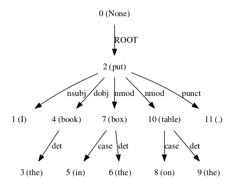 Syntax+Parsing+with+CoreNLP+and+NLTK.png
