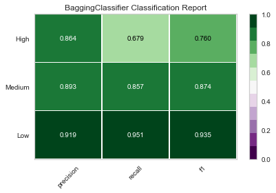 classification report bagging classifier.png