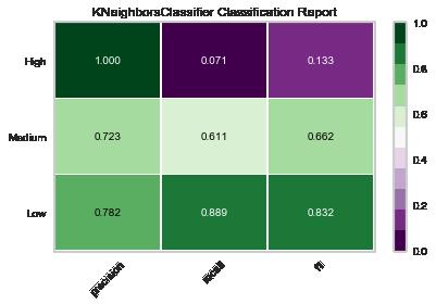 classification report K nearest neighbor.png