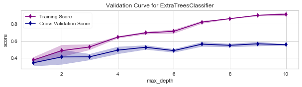validation curve extra trees classifier.png