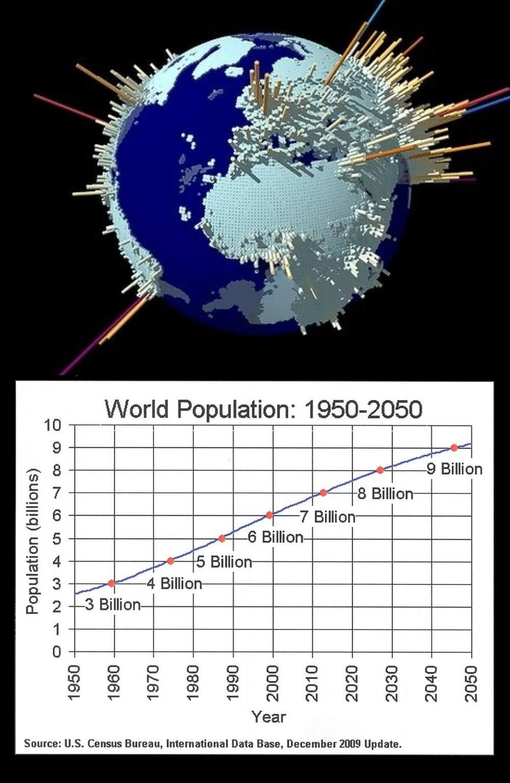 World-Population-Graph-Casey-Cripe.jpg