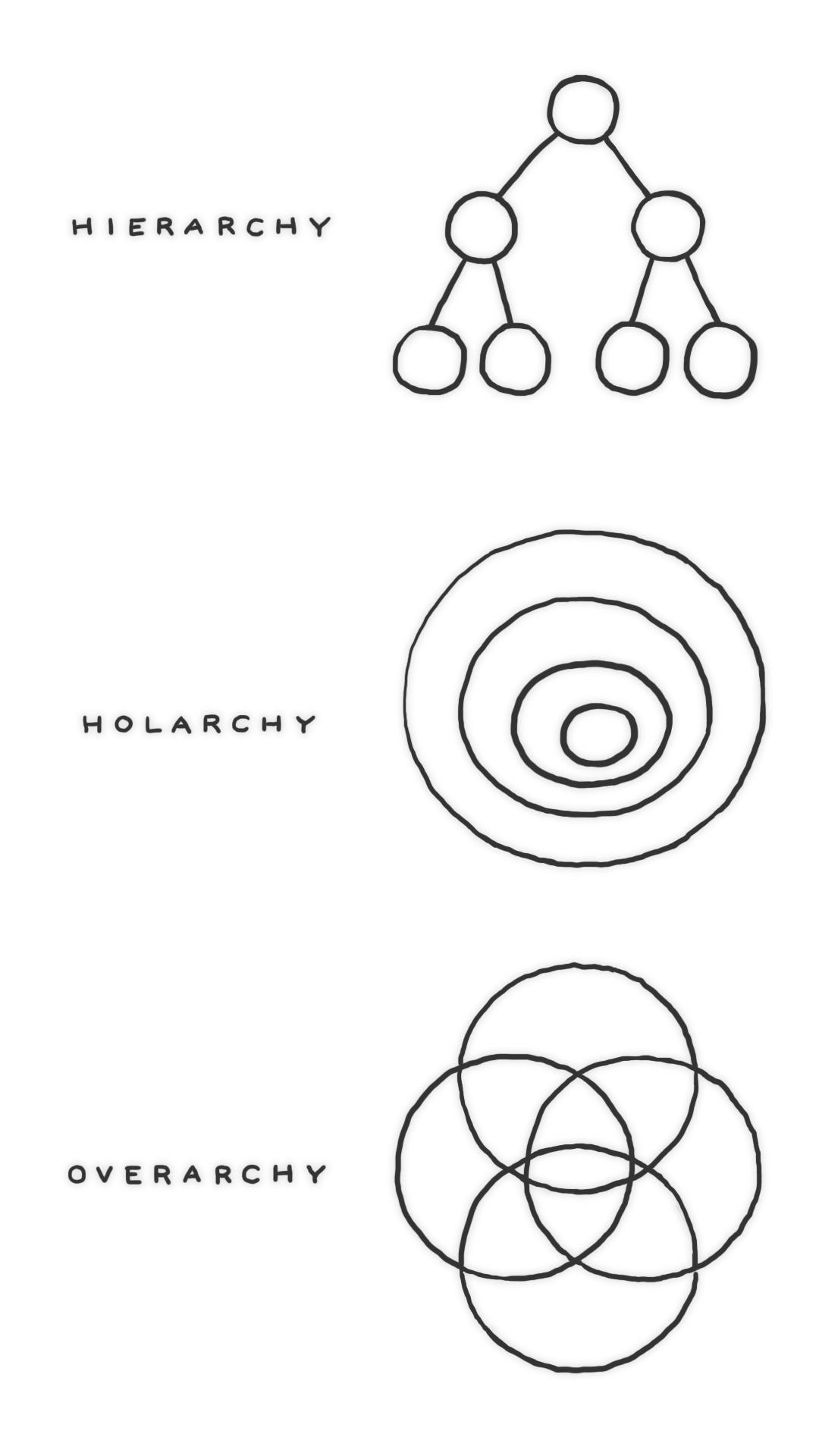 Holarchy(2).jpg