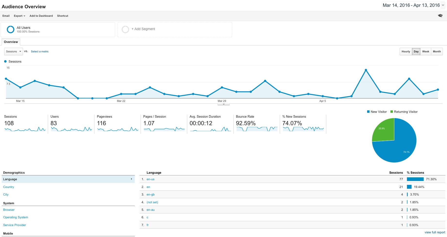 Google Analytics Setup + more