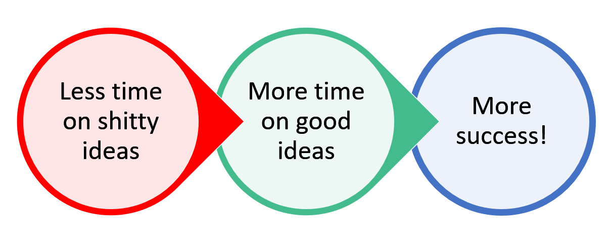 Focus your time on the right ideas