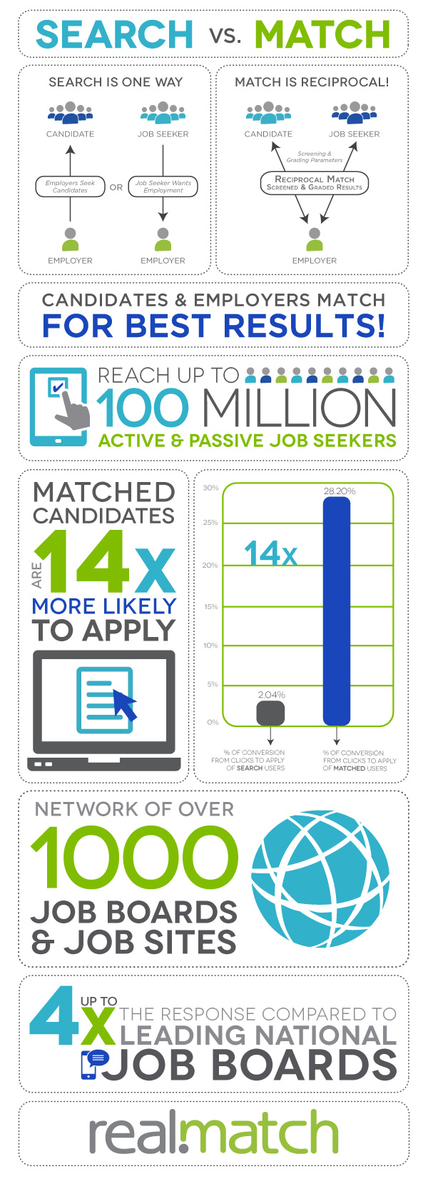 Search vs. Match Infographic