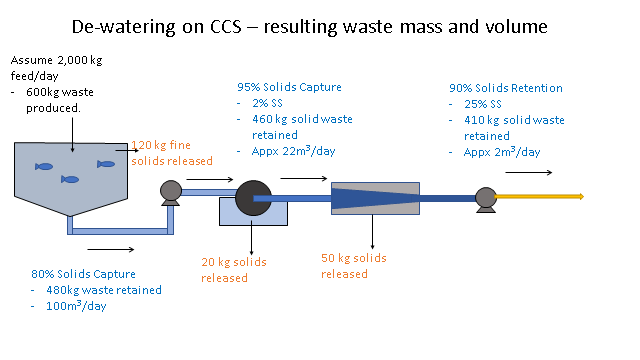 Quantifying waste production and capture from closed containment systems