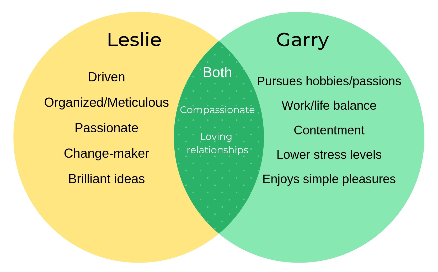 Leslie and Garry Venn Diagram