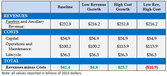 hsr_costs_revenues1.png