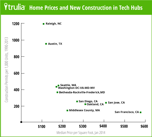 This chart shows is the median sale price per foot compared to the amount of construction relative to existing housing stock since 1990. Source:  Trulia .