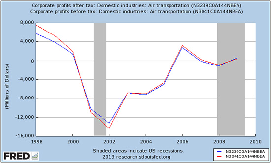 Red line is airline profits before tax, blue line is profits after tax