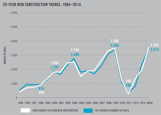 20-Year new housing construction trends from 1995 to 2014, from the  2014 San Francisco Housing Inventory .
