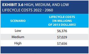 Projected lifecycle costs.