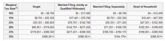 Federal income tax brackets. From Wikipedia.