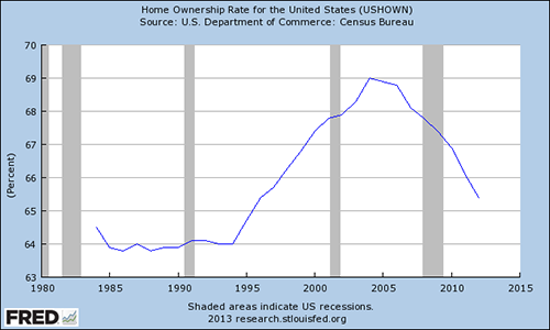 homeownership_rate.png