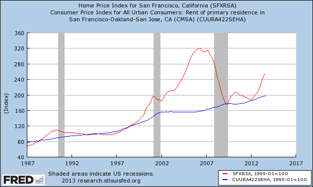 sf_purchase-vs-rent.png
