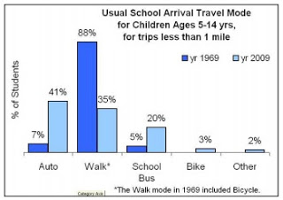 61% of students less than 1 mile away are driven to school!