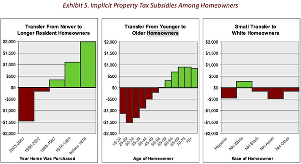 Money is currently being transferred from newer to older residents, and from younger to older and non-white to white homeowners. This is a system very clearly in need of fixing. Source: Dowell Myers, Urban Planning Research .