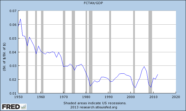 corporate_tax_percent_of_gdp.png