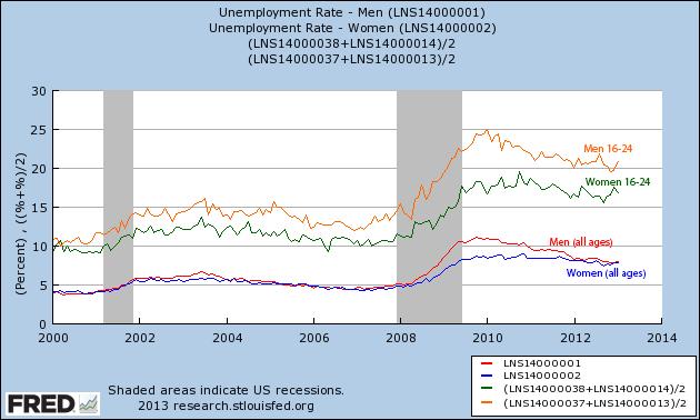 fredgraph_unemployment.png