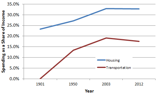 housing_and_transportation_trend.png