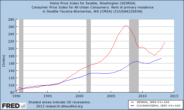 seattle_purchase-vs-rent.png
