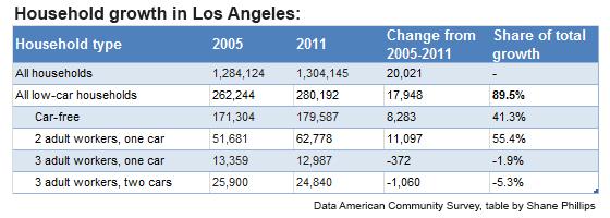 LA-household_growth.jpg