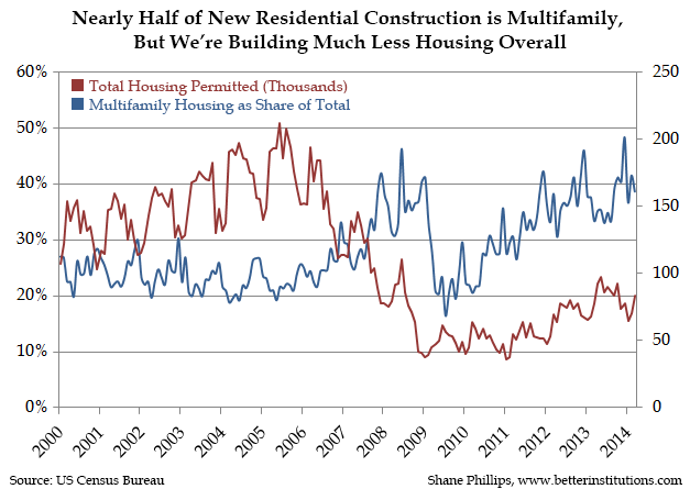 multifamily_share_total_housing_permits.png