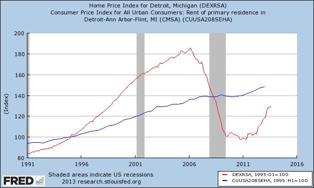 detroit_purchase-vs-rent.png