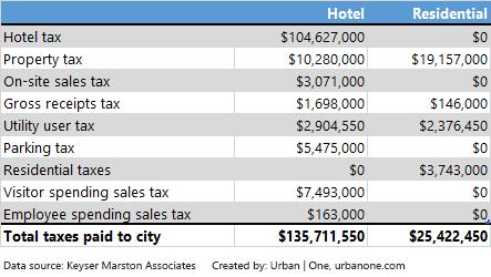 metropolis_city_revenues.png