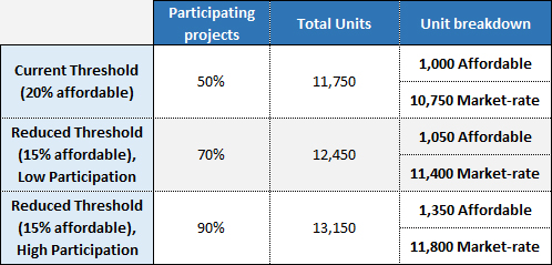 Table illustrating how reducing the amount of units provided per project can actually increase the amount of market-rate and affordable units provided each year, all at no cost to the city.