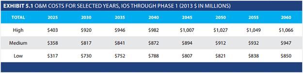Projected operating and maintenance costs.